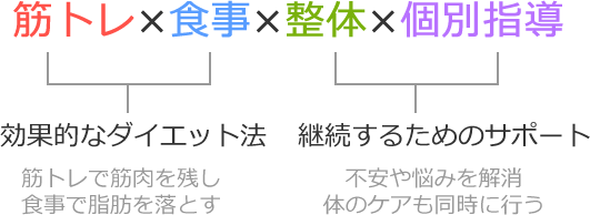筋トレ×食事×整体×個別指導